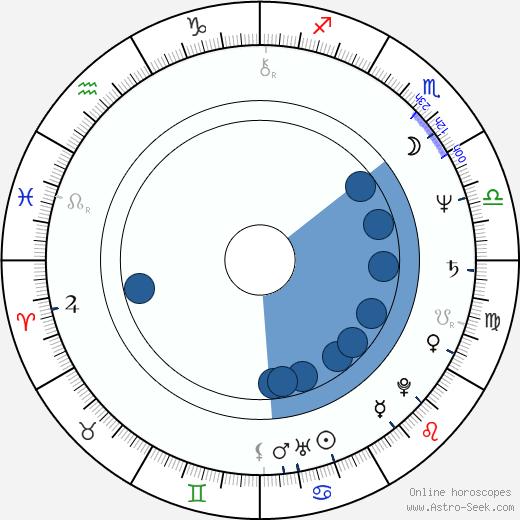 Miroslav Petráň wikipedia, horoscope, astrology, instagram