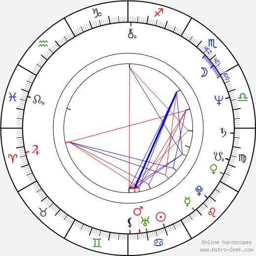 Miroslav Petráň tema natale, oroscopo, Miroslav Petráň oroscopi gratuiti, astrologia