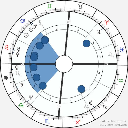 Mitchell Garabedian wikipedia, horoscope, astrology, instagram