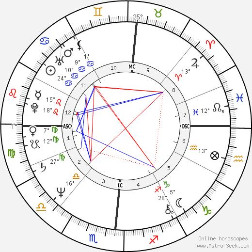 Mitchell Garabedian birth chart, biography, wikipedia 2020, 2021