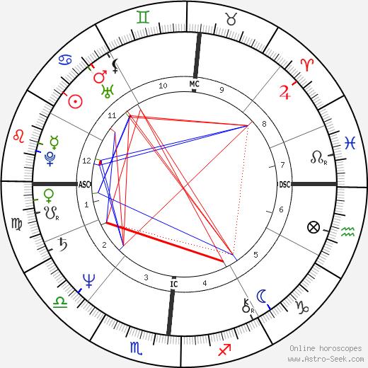 Mitchell Garabedian birth chart, Mitchell Garabedian astro natal horoscope, astrology