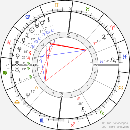 Philippe de Dieuleveult birth chart, biography, wikipedia 2020, 2021