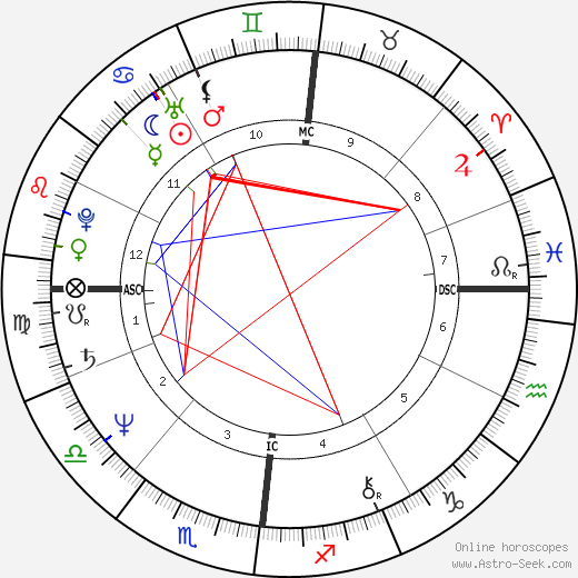 Philippe de Dieuleveult birth chart, Philippe de Dieuleveult astro natal horoscope, astrology