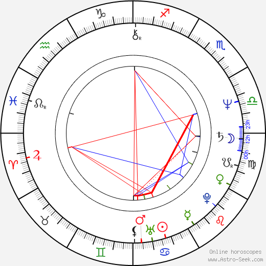 Phyllis Smith astro natal birth chart, Phyllis Smith horoscope, astrology