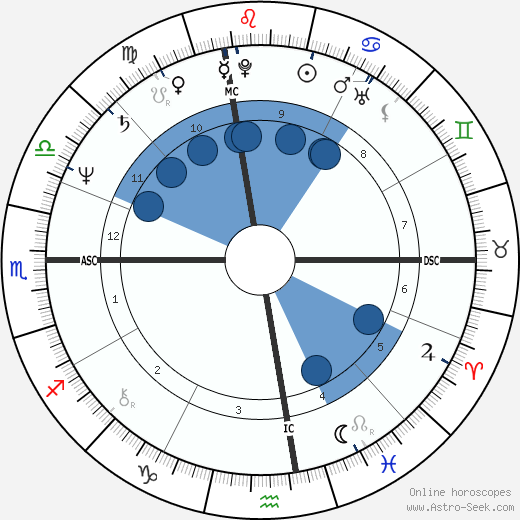 Robin Williams horoscope, astrology, sign, zodiac, date of birth, instagram