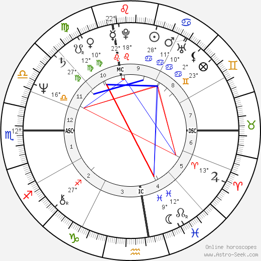 Robin Williams birth chart, biography, wikipedia 2018, 2019