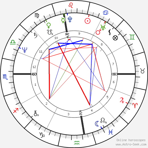 Robin Williams astro natal birth chart, Robin Williams horoscope, astrology