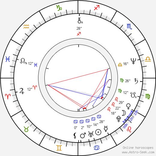 Roz Ryan birth chart, biography, wikipedia 2020, 2021
