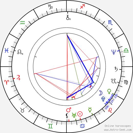 Roz Ryan birth chart, Roz Ryan astro natal horoscope, astrology