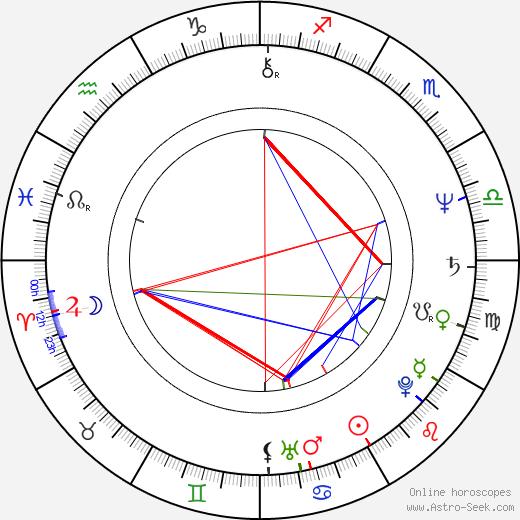 Rüdiger Dahlke birth chart, Rüdiger Dahlke astro natal horoscope, astrology
