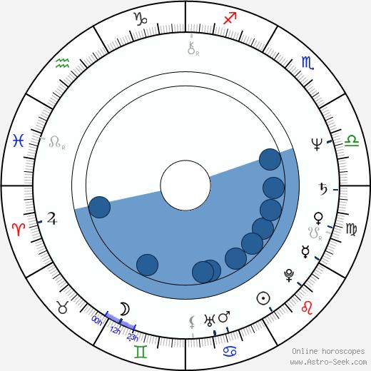 Santiago Calatrava wikipedia, horoscope, astrology, instagram
