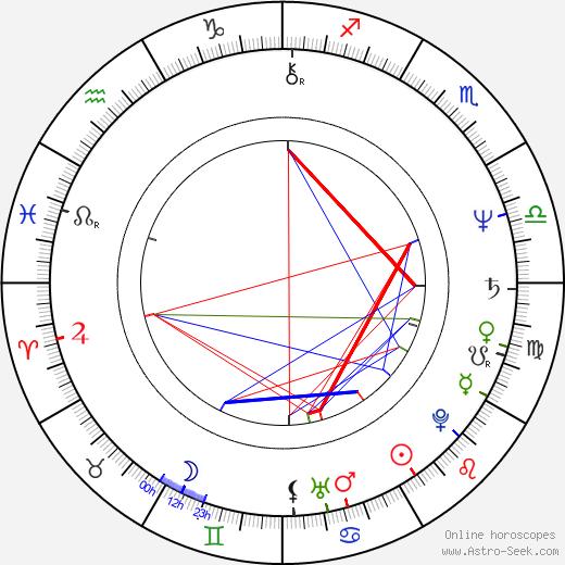 Santiago Calatrava astro natal birth chart, Santiago Calatrava horoscope, astrology