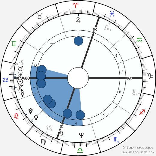Sharon Gannon wikipedia, horoscope, astrology, instagram