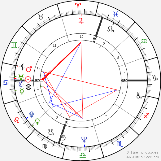 Sharon Gannon tema natale, oroscopo, Sharon Gannon oroscopi gratuiti, astrologia