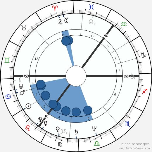 Stephen Jefferies wikipedia, horoscope, astrology, instagram