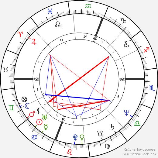 Sylvia Rivera tema natale, oroscopo, Sylvia Rivera oroscopi gratuiti, astrologia