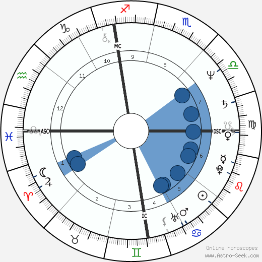 Thierry Cornillet wikipedia, horoscope, astrology, instagram