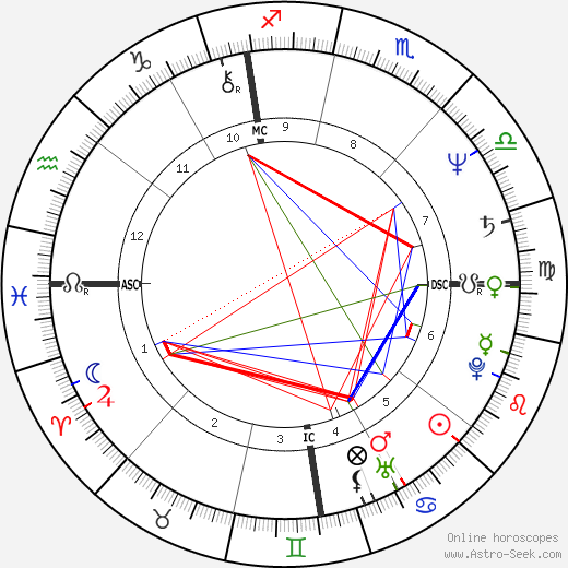 Thierry Cornillet birth chart, Thierry Cornillet astro natal horoscope, astrology