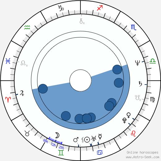 Trevor Eve wikipedia, horoscope, astrology, instagram