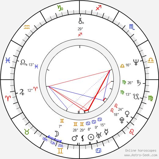 Trevor Eve birth chart, biography, wikipedia 2020, 2021