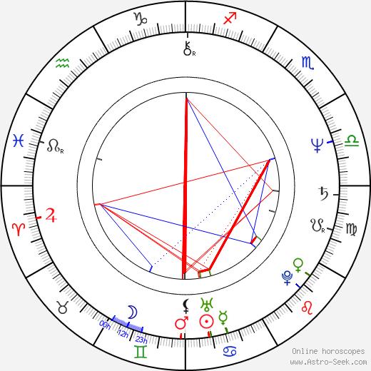 Trevor Eve birth chart, Trevor Eve astro natal horoscope, astrology