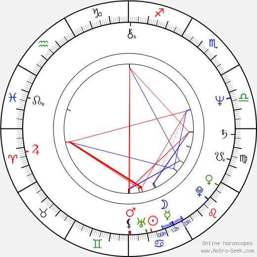 Václav Kučera astro natal birth chart, Václav Kučera horoscope, astrology