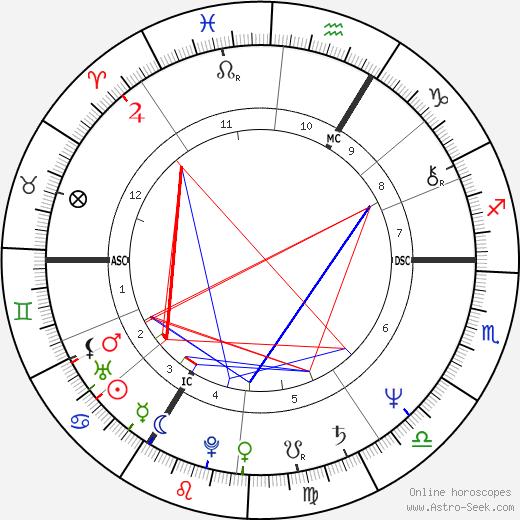Vladimír Čech Jr. tema natale, oroscopo, Vladimír Čech Jr. oroscopi gratuiti, astrologia