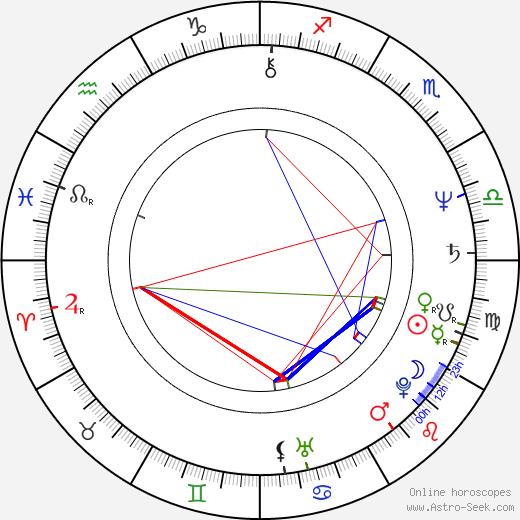 Aleksey Uchitel astro natal birth chart, Aleksey Uchitel horoscope, astrology