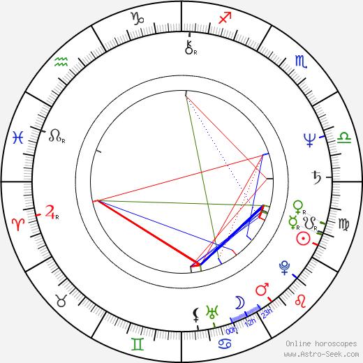 Andrew Denton tema natale, oroscopo, Andrew Denton oroscopi gratuiti, astrologia