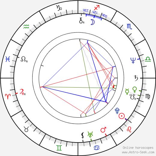 Andrzej Blumenfeld birth chart, Andrzej Blumenfeld astro natal horoscope, astrology