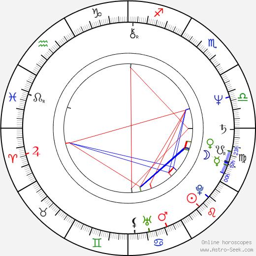 Charles Nemes birth chart, Charles Nemes astro natal horoscope, astrology