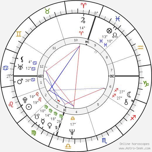 Dan Fogelberg birth chart, biography, wikipedia 2016, 2017
