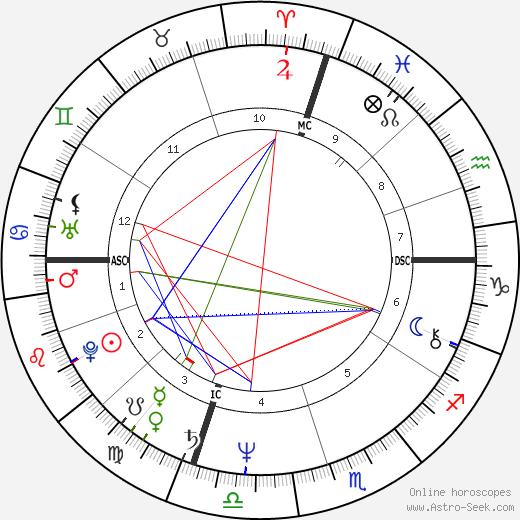 Dan Fogelberg horoscope, astrology, astro natal chart