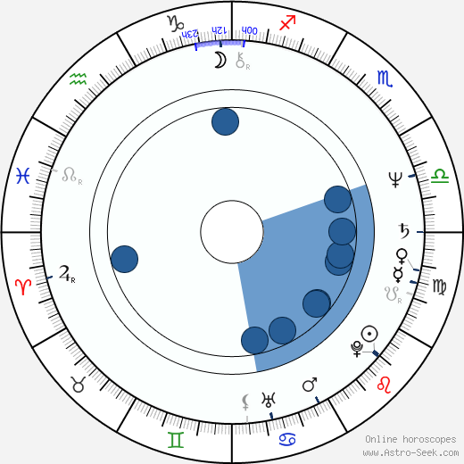 Daniel P. Amos wikipedia, horoscope, astrology, instagram
