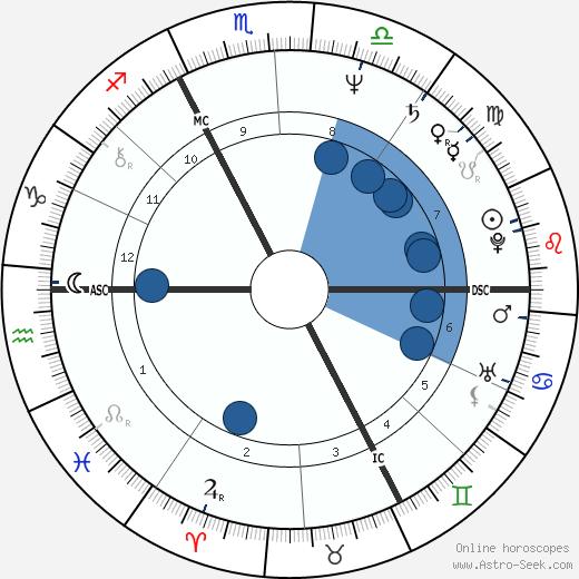 Didier Haudepin wikipedia, horoscope, astrology, instagram