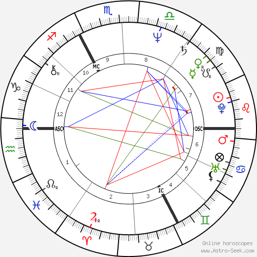 Didier Haudepin tema natale, oroscopo, Didier Haudepin oroscopi gratuiti, astrologia