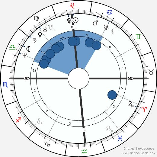 Gary Hall Sr. wikipedia, horoscope, astrology, instagram