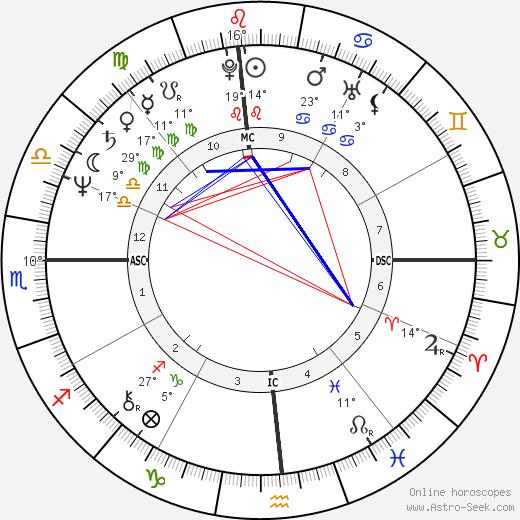 Gary Hall Sr. birth chart, biography, wikipedia 2019, 2020