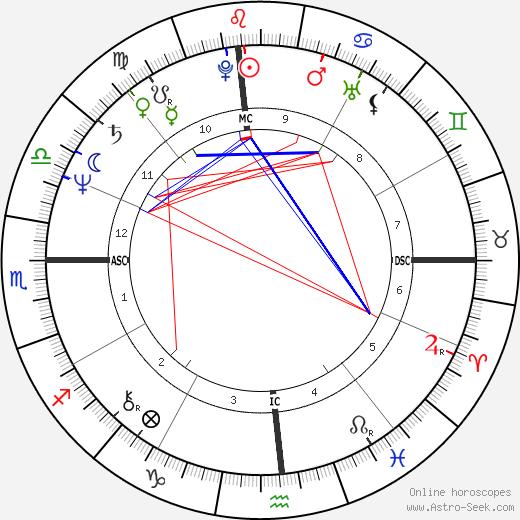 Gary Hall Sr. astro natal birth chart, Gary Hall Sr. horoscope, astrology