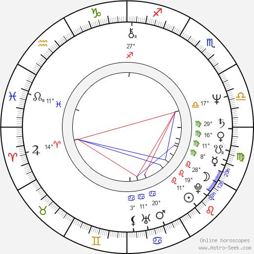 Gerardo Amechazurra birth chart, biography, wikipedia 2019, 2020