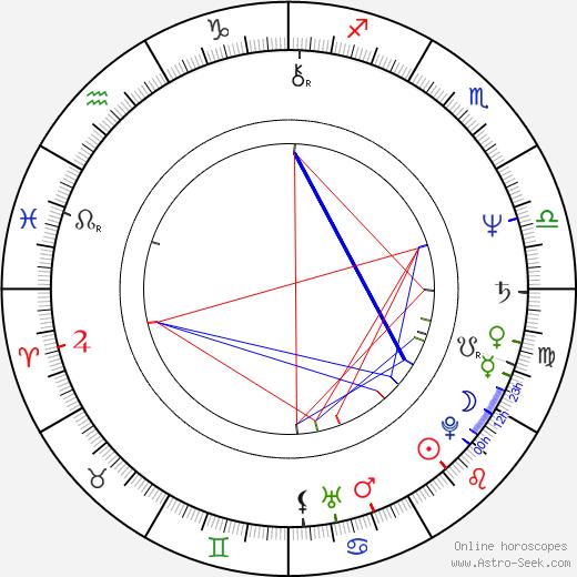Gerardo Amechazurra birth chart, Gerardo Amechazurra astro natal horoscope, astrology