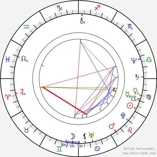 Jan Marinus Wiersma astro natal birth chart, Jan Marinus Wiersma horoscope, astrology