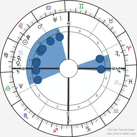 Jean-Luc Mélenchon wikipedia, horoscope, astrology, instagram