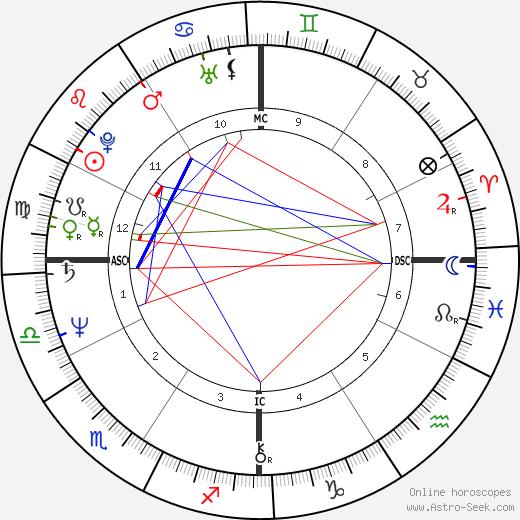 Жан-Люк Меланшон Jean-Luc Mélenchon день рождения гороскоп, Jean-Luc Mélenchon Натальная карта онлайн