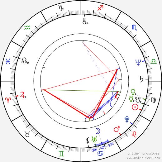 Jean-Pierre Malo birth chart, Jean-Pierre Malo astro natal horoscope, astrology