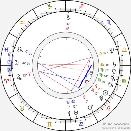 John Deacon birth chart, biography, wikipedia 2018, 2019