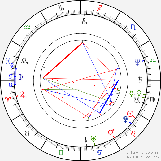 John Deacon astro natal birth chart, John Deacon horoscope, astrology