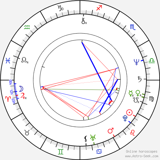 Jos Geens tema natale, oroscopo, Jos Geens oroscopi gratuiti, astrologia