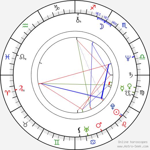 Juergen Raps birth chart, Juergen Raps astro natal horoscope, astrology