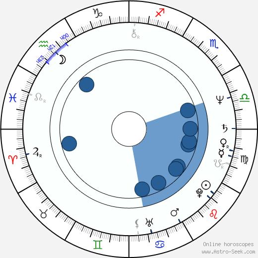 Lorenzo Cesa wikipedia, horoscope, astrology, instagram